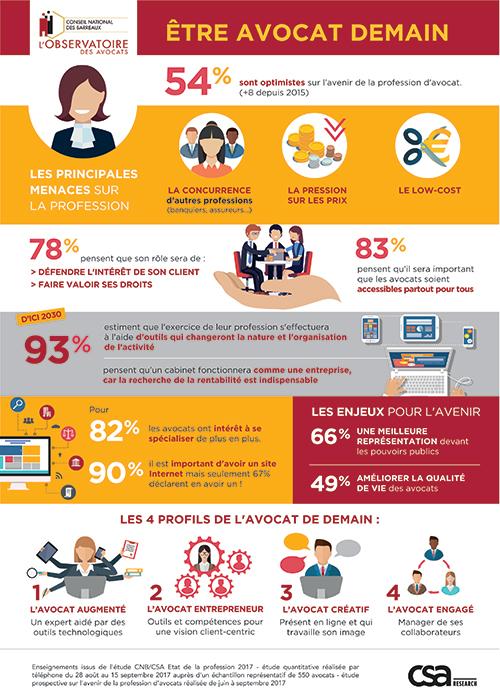 Infographie enquête Avocat 2017