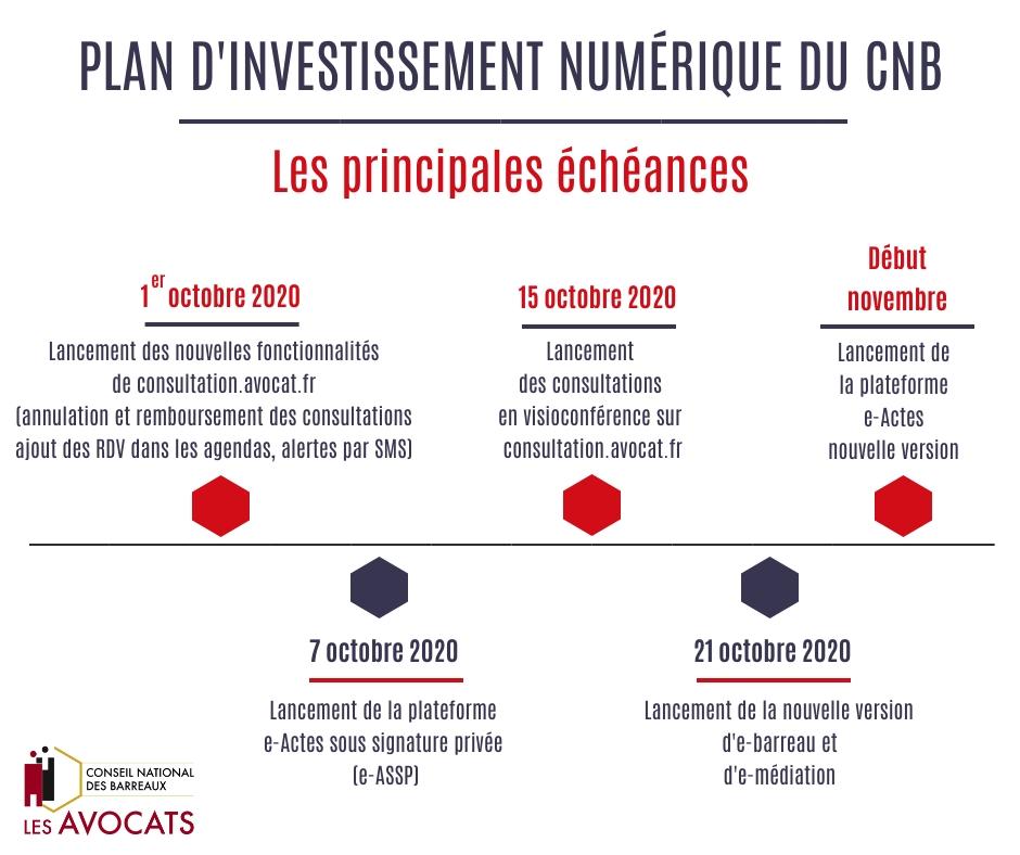 Infographie plan numérique du CNB